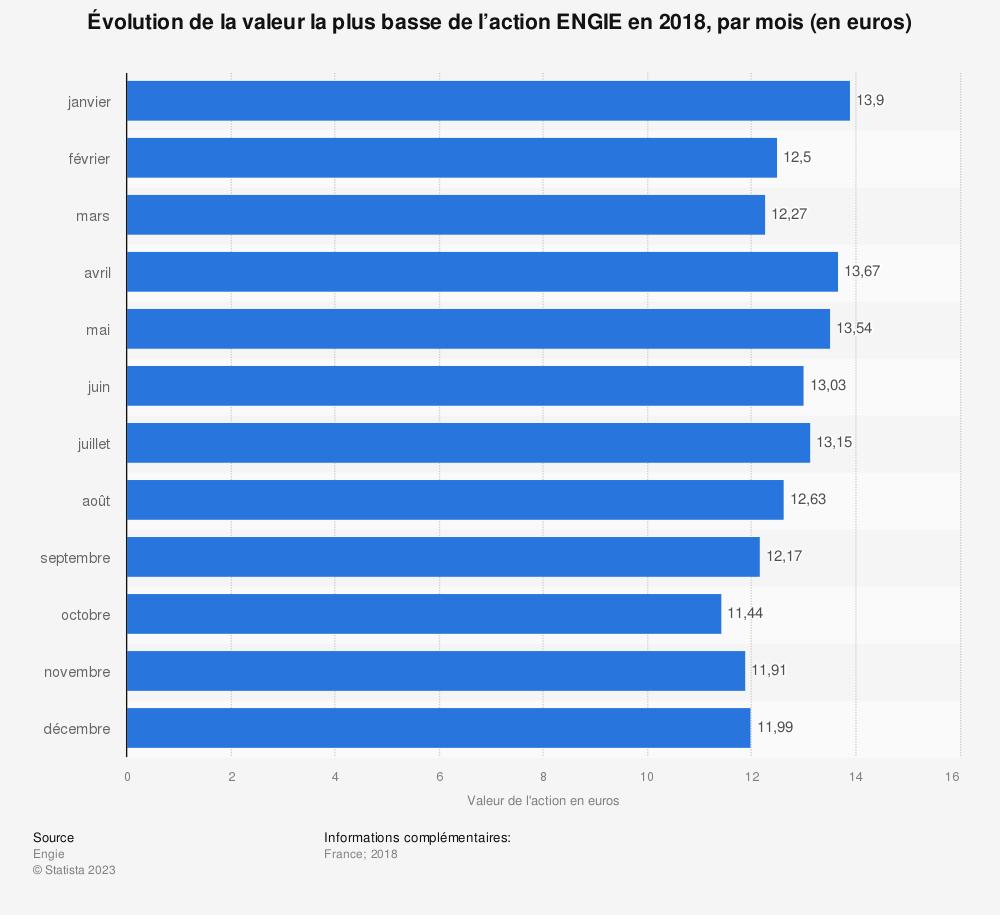 Statistique: Évolution de la valeur la plus basse de l'action ENGIE en 2018, par mois (en euros) | Statista