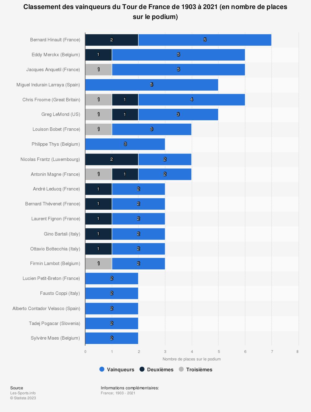 Statistique: Classement des vainqueurs du Tour de France de 1903 à 2018 (en nombre de places sur le podium) | Statista