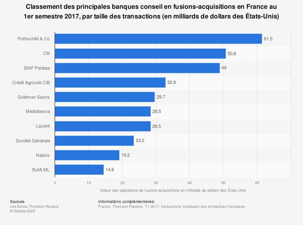 Statistique: Classement des principales banques conseil en fusions-acquisitions en France au 1er semestre 2017, par taille des transactions (en milliards de dollars des États-Unis) | Statista