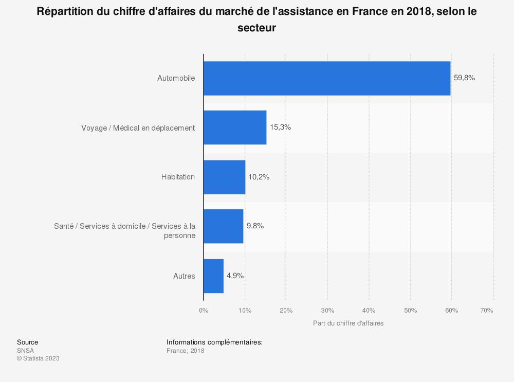 Statistique: Répartition du chiffre d'affaires du marché de l'assistance en France en 2018, selon le secteur | Statista