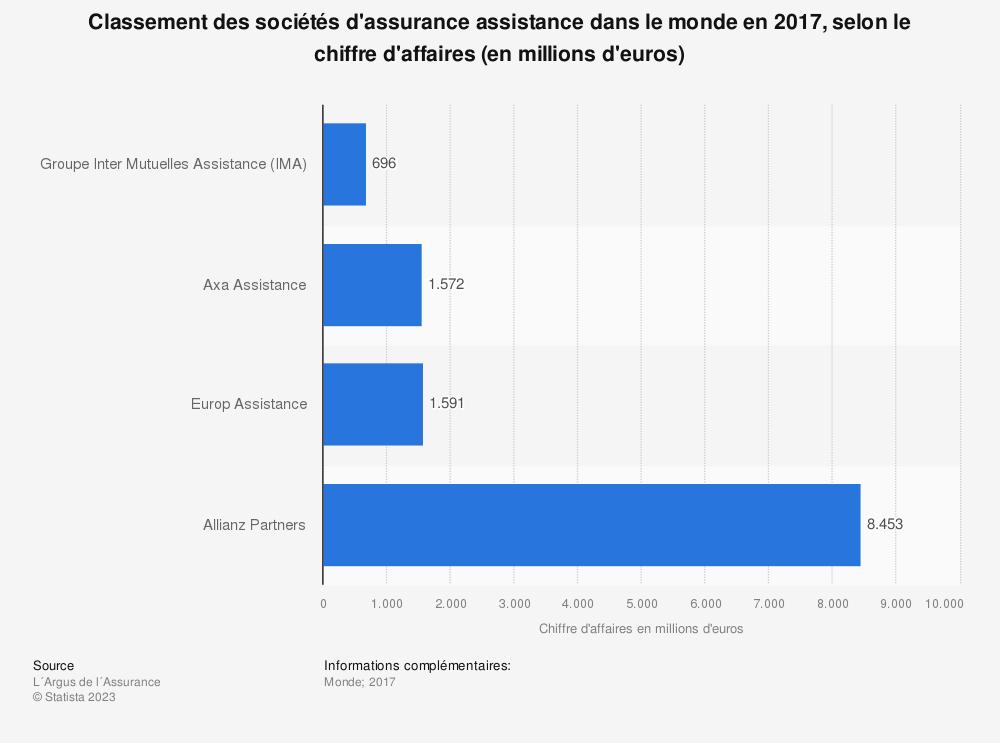 Statistique: Classement des sociétés d'assurance assistance dans le monde en 2017, selon le chiffre d'affaires (en millions d'euros) | Statista