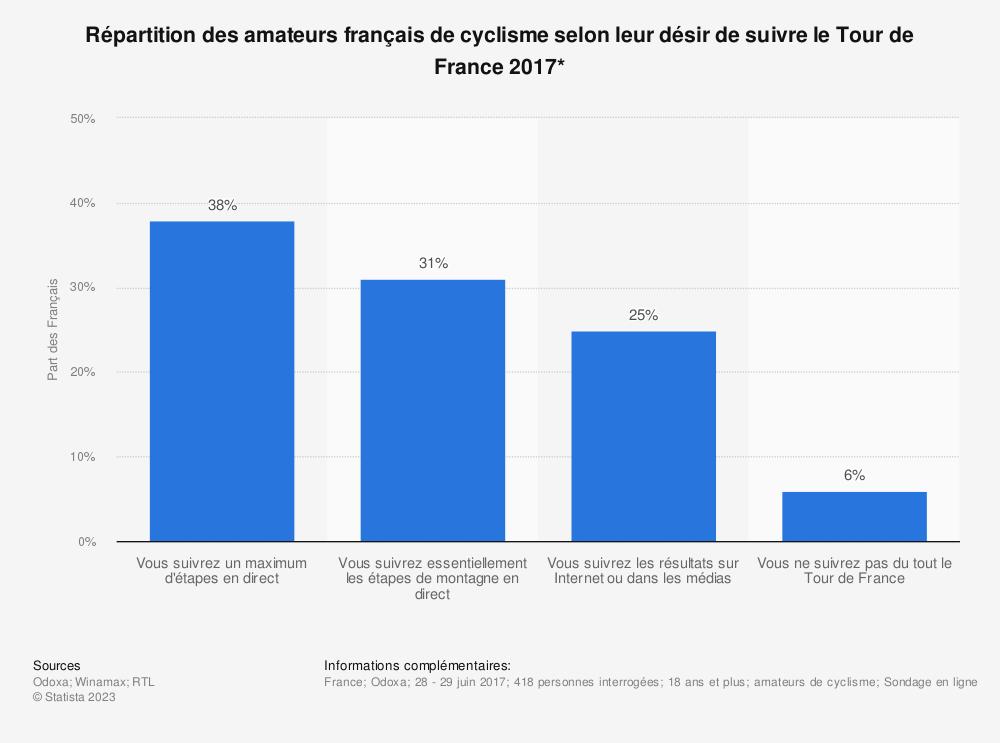 Statistique: Répartition des amateurs français de cyclisme selon leur désir de suivre le Tour de France 2017* | Statista
