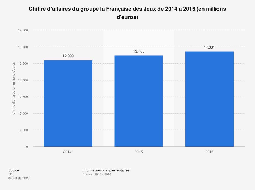 Statistique: Chiffre d'affaires du groupe la Française des Jeux de 2014 à 2016 (en millions d'euros) | Statista