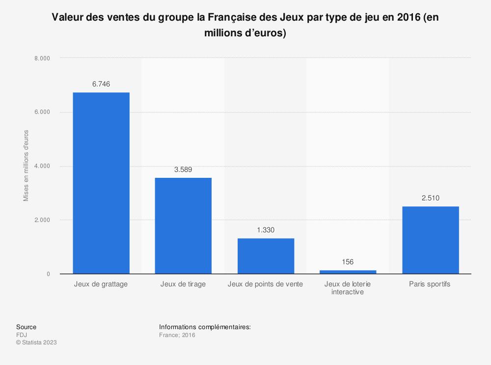Statistique: Valeur des ventes du groupe la Française des Jeux par type de jeu en 2016 (en millions d'euros) | Statista