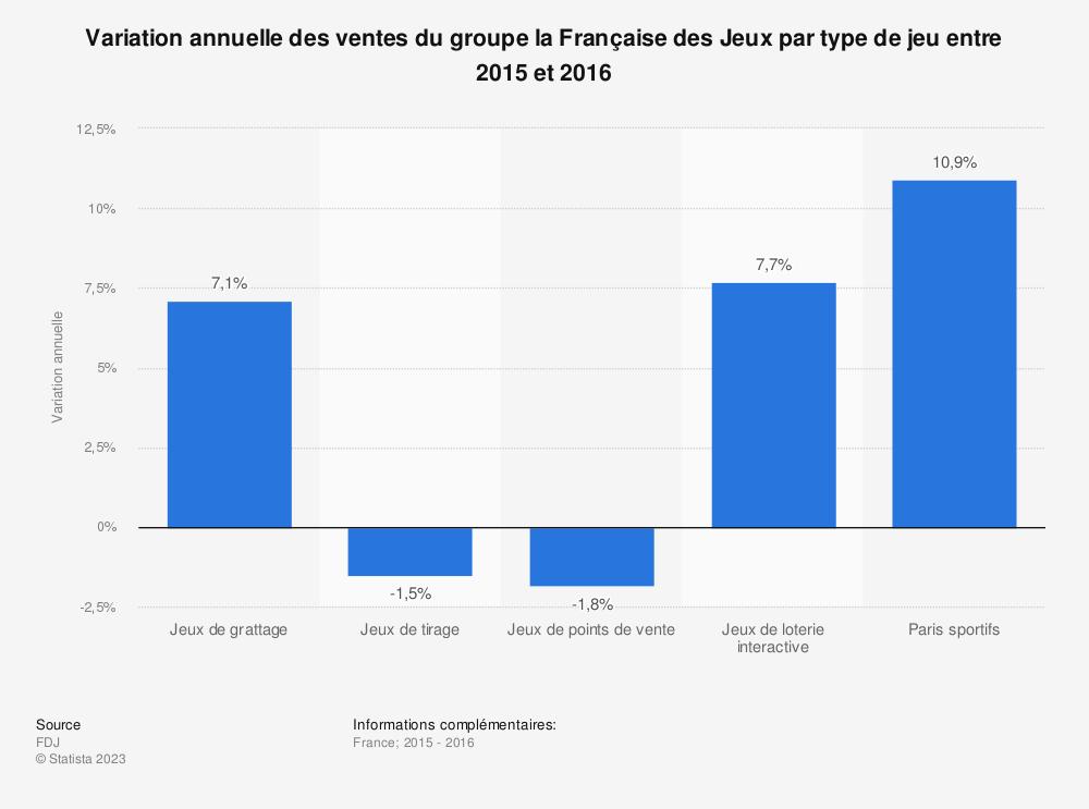 Statistique: Variation annuelle des ventes du groupe la Française des Jeux par type de jeu entre 2015 et 2016 | Statista