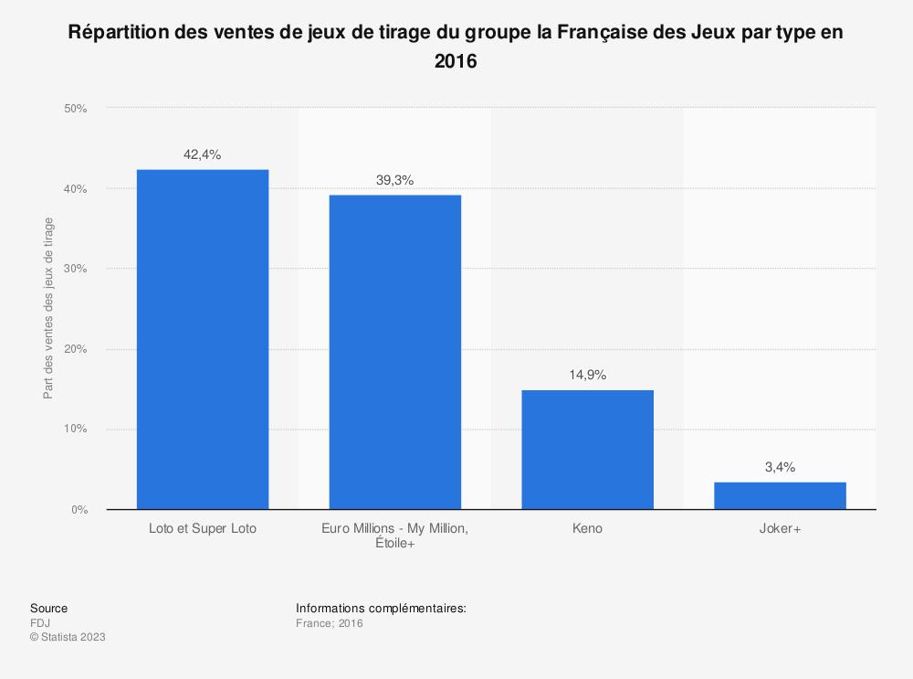 Statistique: Répartition des ventes de jeux de tirage du groupe la Française des Jeux par type en 2016 | Statista