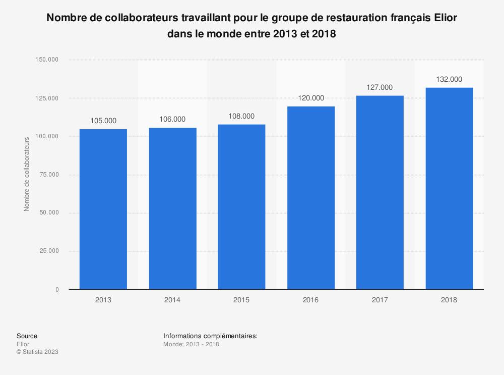 Statistique: Nombre de collaborateurs travaillant pour le groupe de restauration français Elior dans le monde entre 2013 et 2018 | Statista