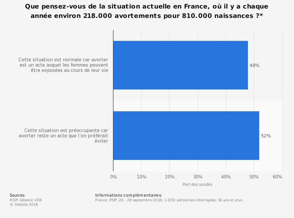 Statistique: Que pensez-vous de la situation actuelle en France, où il y a chaque année environ 218.000 avortements pour 810.000 naissances?* | Statista