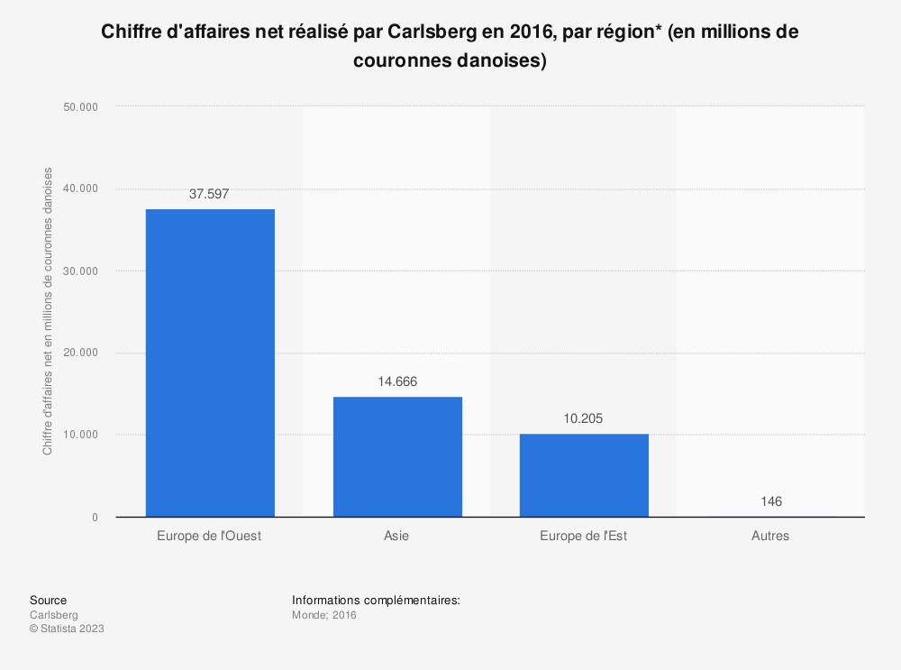 Statistique: Chiffre d'affaires net réalisé par Carlsberg en 2016, par région* (en millions de couronnes danoises) | Statista