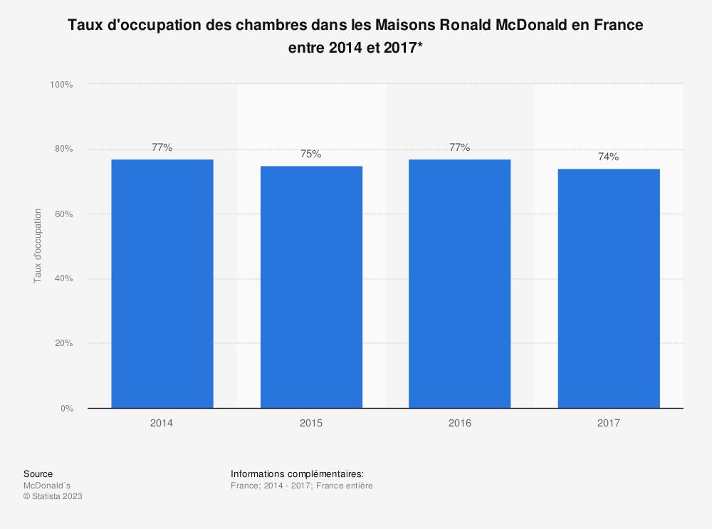 Statistique: Taux d'occupation des chambres dans les Maisons Ronald McDonald en France entre 2014 et 2017* | Statista