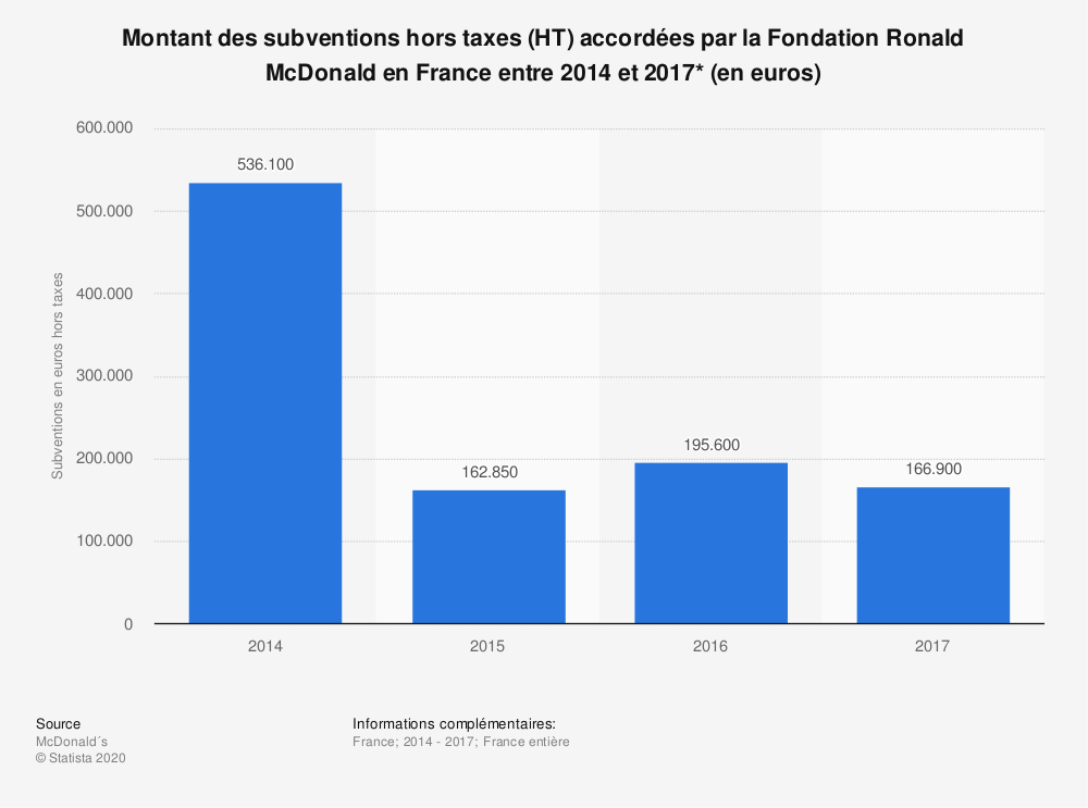 Statistique: Montant des subventions hors taxes (HT) accordées par la Fondation Ronald McDonald en France entre 2014 et 2017* (en euros) | Statista
