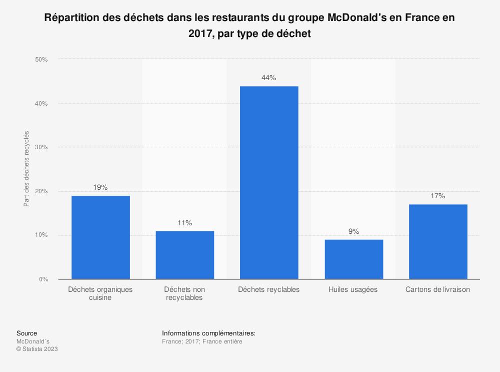 Statistique: Répartition des déchets dans les restaurants du groupe McDonald's en France en 2017, par type de déchet | Statista