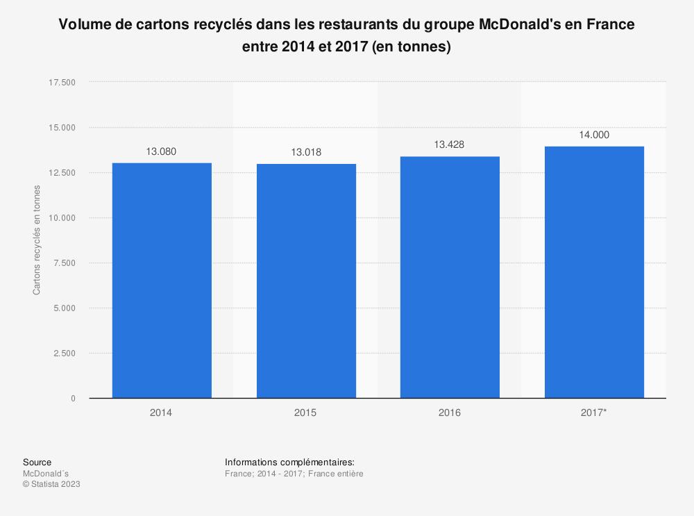 Statistique: Volume de cartons recyclés dans les restaurants du groupe McDonald's en France entre 2014 et 2017 (en tonnes) | Statista