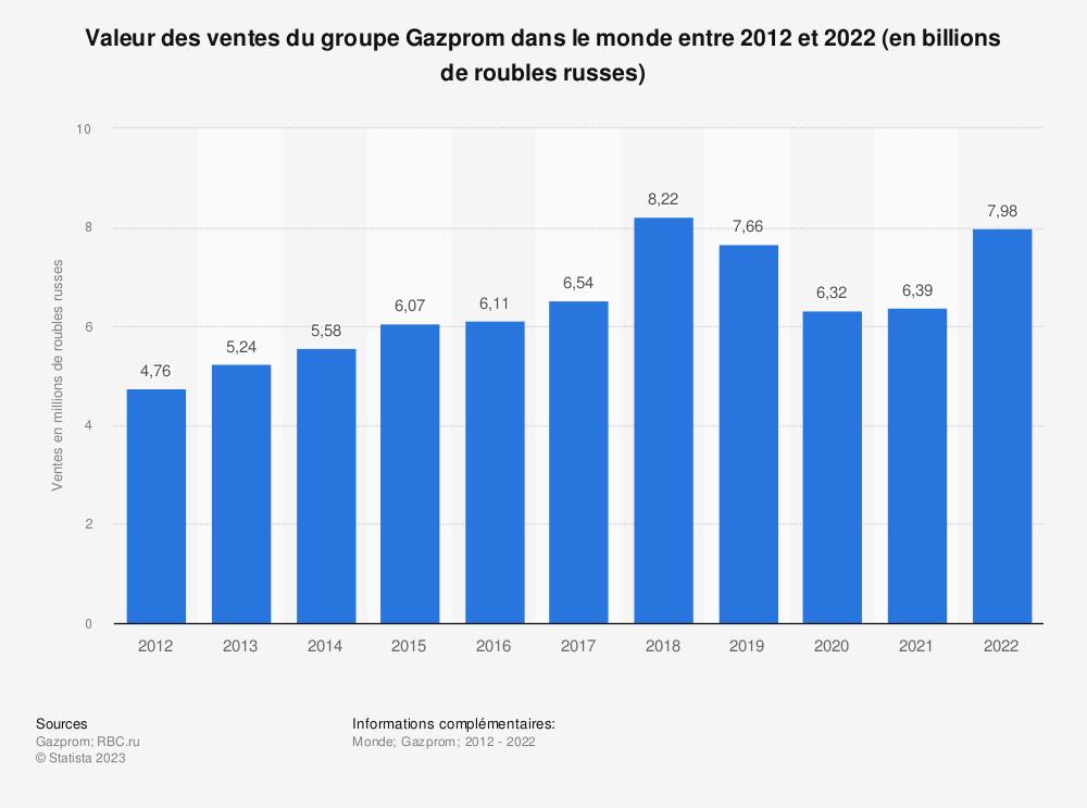 Statistique: Valeur des ventes du groupe Gazprom dans le monde entre 2012 et 2018 (en millions de roubles russes) | Statista
