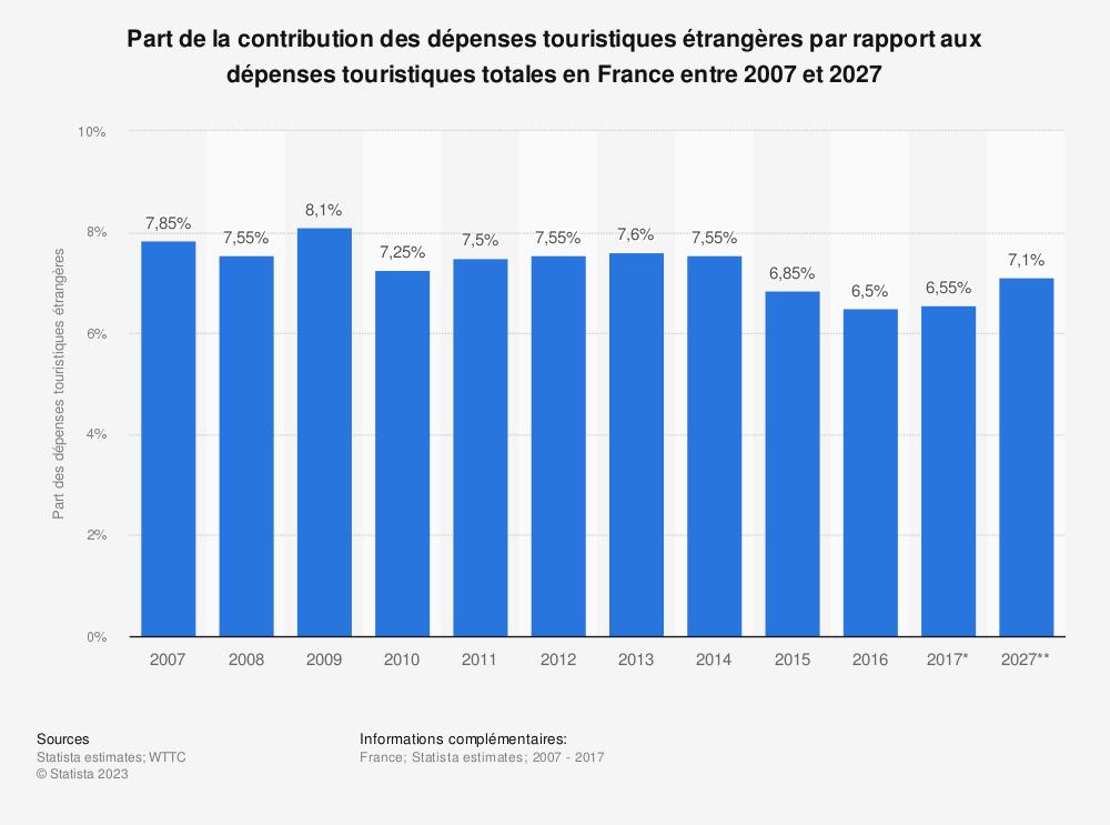 Statistique: Part de la contribution des dépenses touristiques étrangères par rapport aux dépenses touristiques totales en France entre 2007 et 2027 | Statista