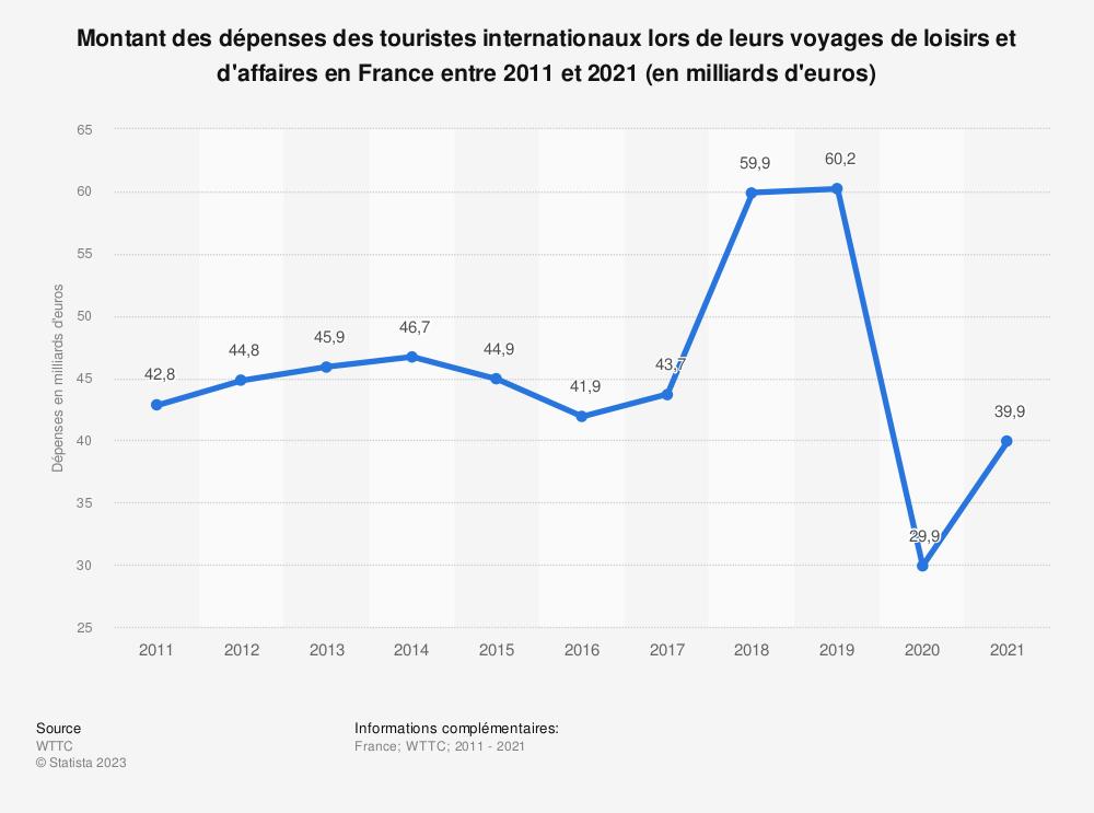 Statistique: Montant des dépenses des touristes internationaux lors des voyages de loisirs et d'affaires en France entre 2011 et 2018 (en milliards d'euros)* | Statista