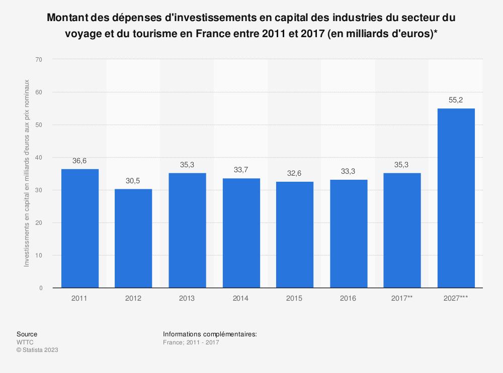 Statistique: Montant des dépenses d'investissements en capital des industries du secteur du voyage et du tourisme en France entre 2011 et 2017 (en milliards d'euros)* | Statista