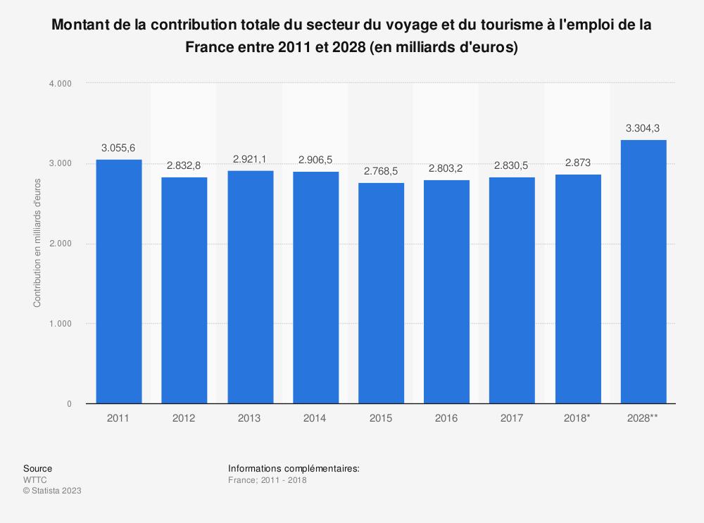 Statistique: Montant de la contribution totale du secteur du voyage et du tourisme à l'emploi de la France entre 2011 et 2028 (en milliards d'euros) | Statista