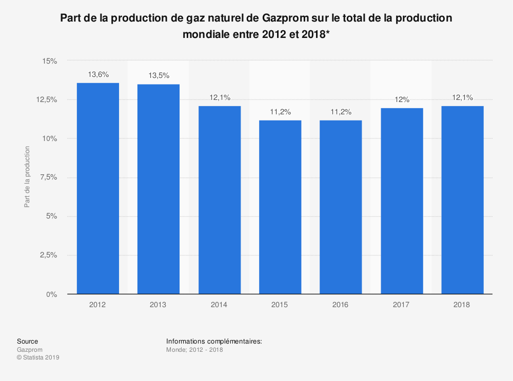Statistique: Part de la production de gaz naturel de Gazprom sur le total de la production mondiale entre 2012 et 2018* | Statista