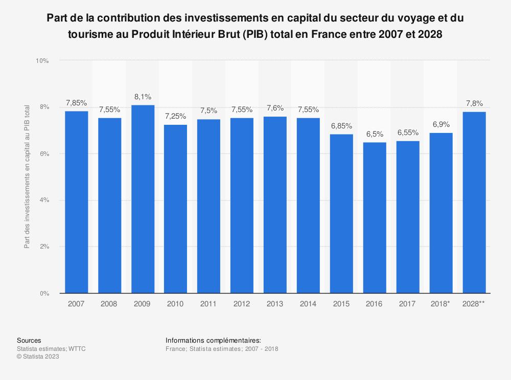 Statistique: Part de la contribution des investissements en capital du secteur du voyage et du tourisme au Produit Intérieur Brut (PIB) total en France entre 2007 et 2028 | Statista