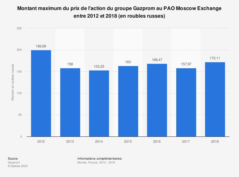 Statistique: Montant maximum du prix de l'action du groupe Gazprom au PAO Moscow Exchange entre 2012 et 2018 (en roubles russes) | Statista