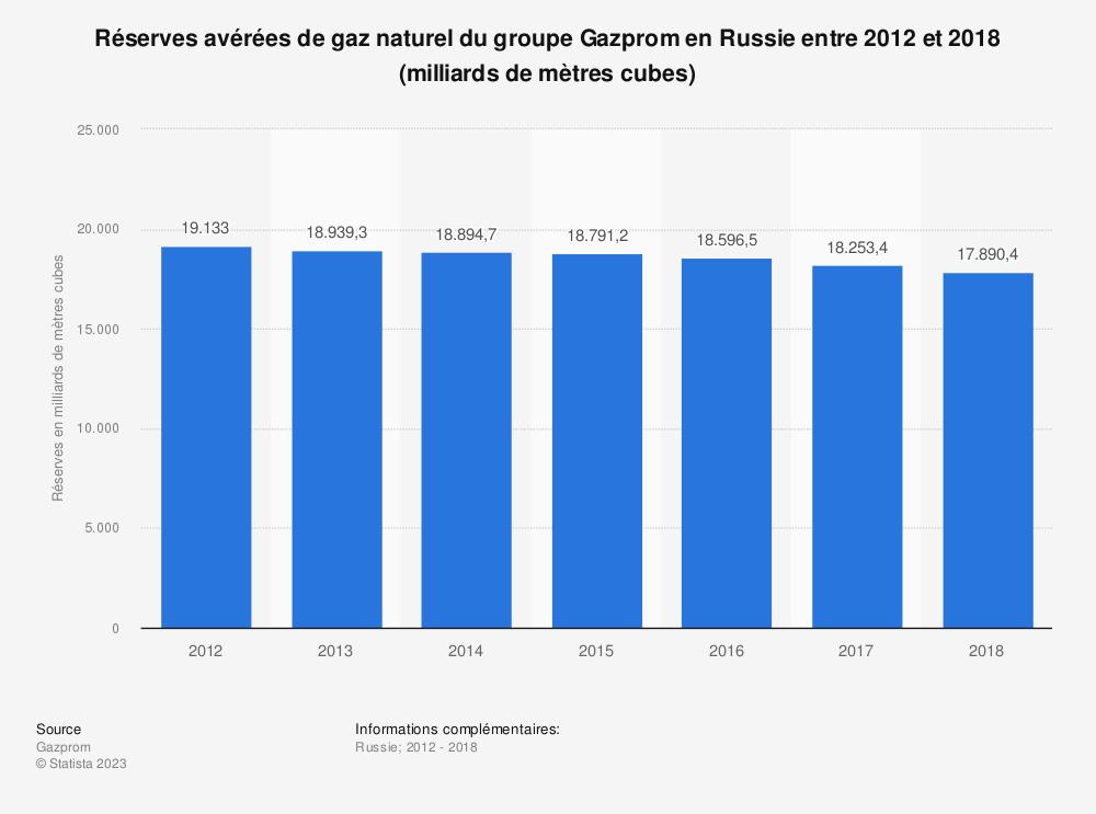Statistique: Réserves avérées de gaz naturel du groupe Gazprom en Russie entre 2012 et 2018 (milliards de mètres cubes)   Statista