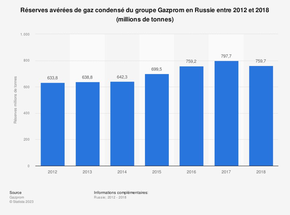 Statistique: Réserves avérées de gaz condensé du groupe Gazprom en Russie entre 2012 et 2018 (millions de tonnes) | Statista