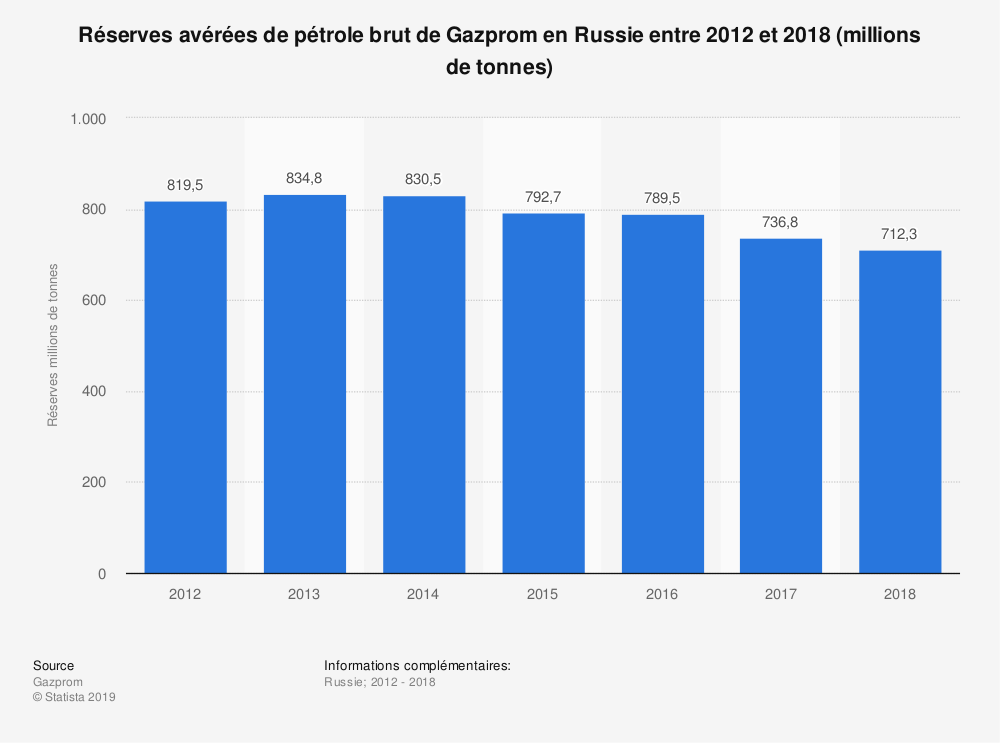 Statistique: Réserves avérées de pétrole brut de Gazprom en Russie entre 2012 et 2018 (millions de tonnes) | Statista