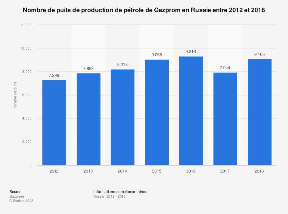 Statistique: Nombre de puits de production de pétrole de Gazprom en Russie entre 2012 et 2018 | Statista