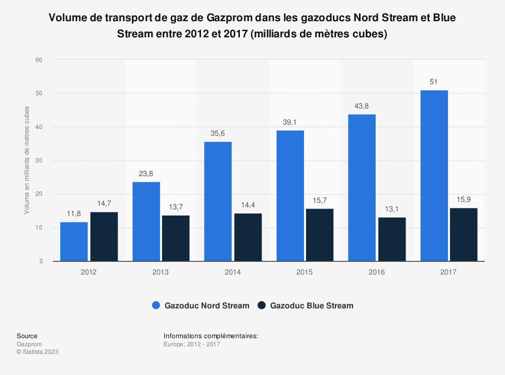 Statistique: Volume de transport de gaz de Gazprom dans les gazoducs Nord Stream et Blue Stream entre 2012 et 2017 (milliards de mètres cubes) | Statista