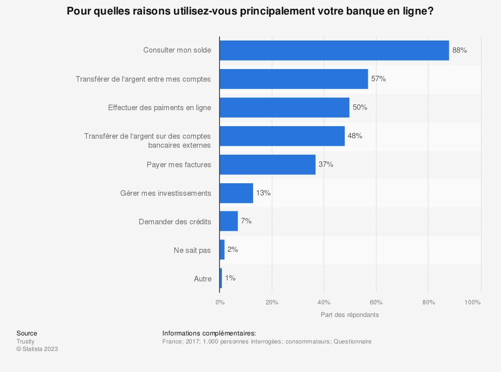 Statistique: Pour quelles raisons utilisez-vous principalement votre banque en ligne?  | Statista