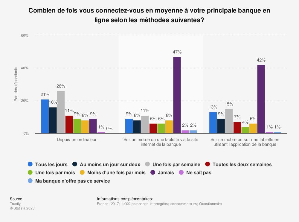 Statistique: Combien de fois vous connectez-vous en moyenne à votre principale banque en ligne selon les méthodes suivantes? | Statista
