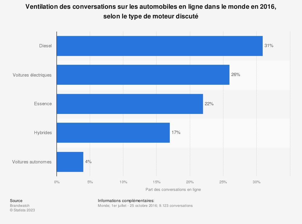 Statistique: Ventilation des conversations sur les automobiles en ligne dans le monde en 2016, selon le type de moteur discuté | Statista