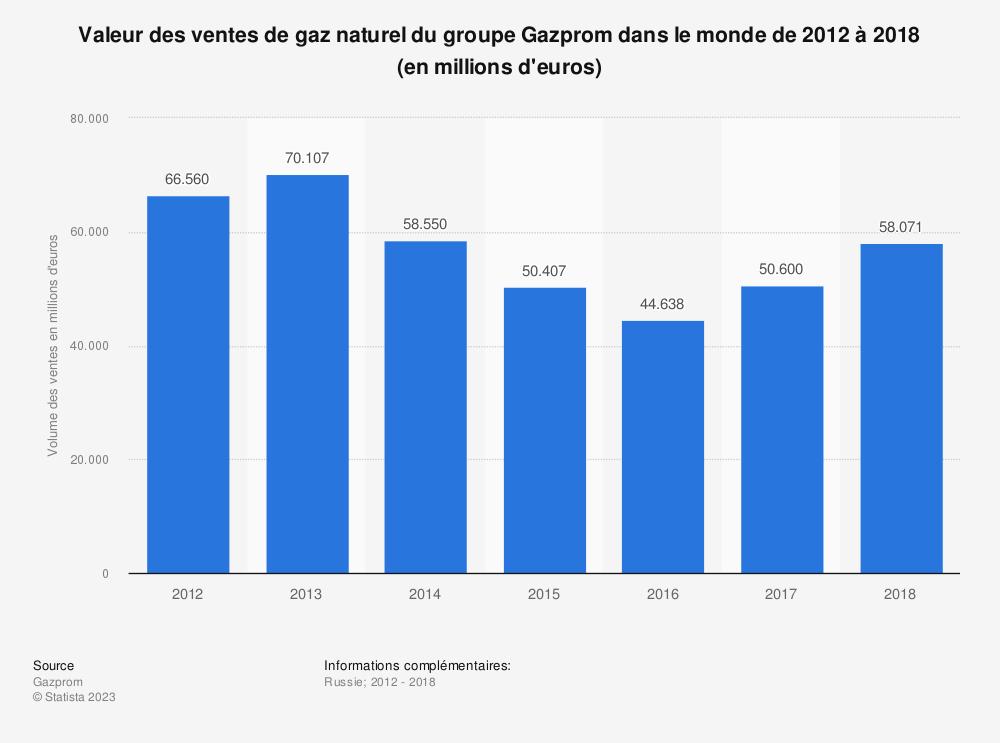 Statistique: Valeur des ventes de gaz naturel du groupe Gazprom dans le monde de 2012 à 2018 (en millions d'euros) | Statista