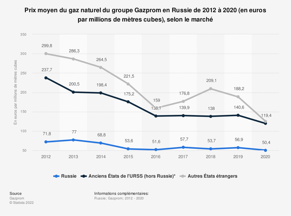 Statistique: Prix moyen du gaz naturel du groupe Gazprom en Russie de 2012 à 2018 (en euros par millions de mètres cubes)* | Statista