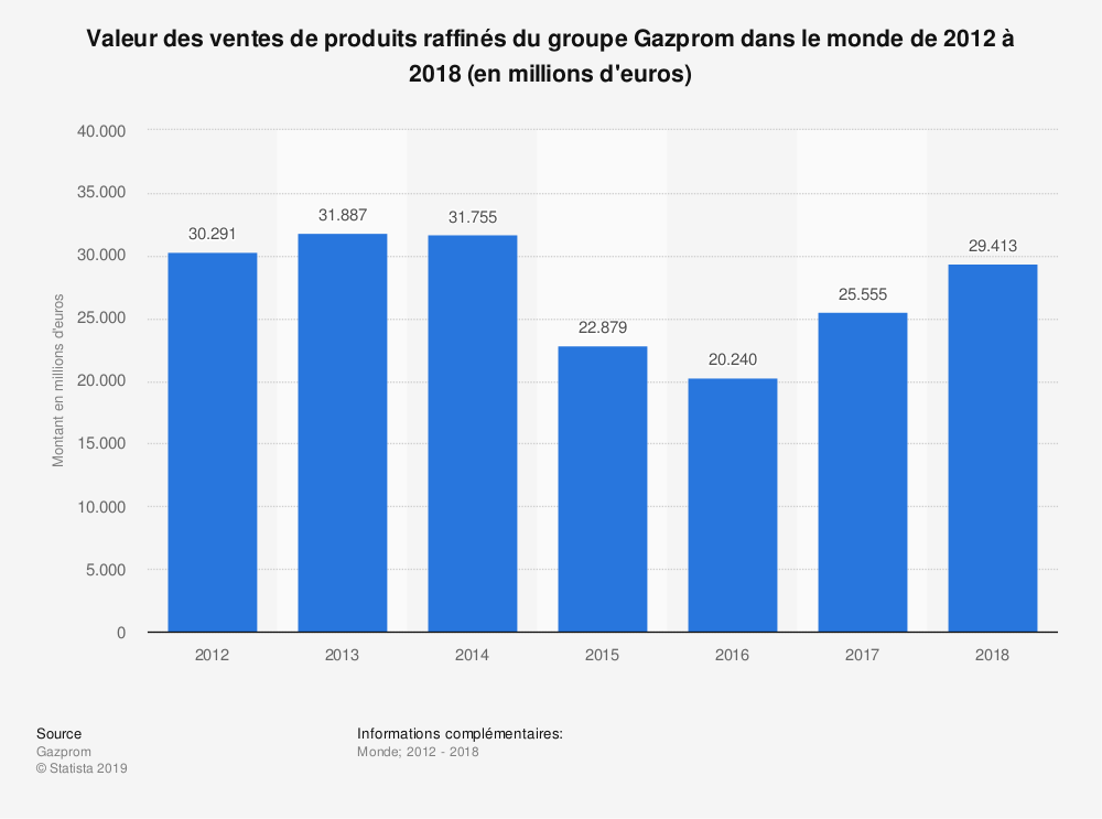 Statistique: Valeur des ventes de produits raffinés du groupe Gazprom dans le monde de 2012 à 2018 (en millions d'euros) | Statista
