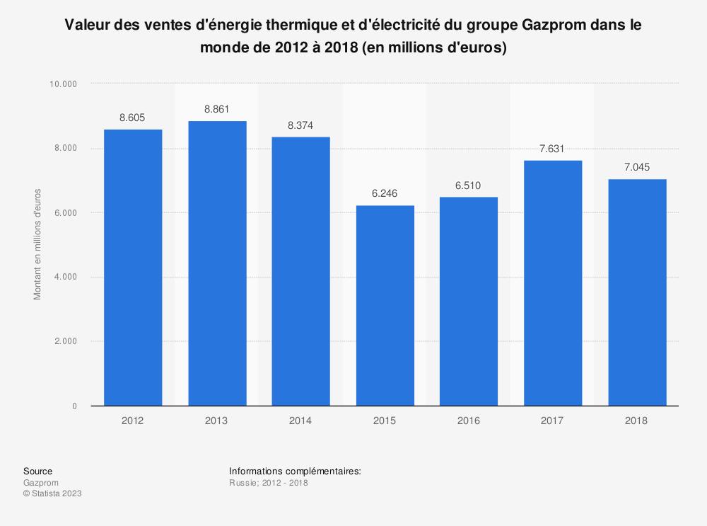 Statistique: Valeur des ventes d'énergie thermique et d'électricité du groupe Gazprom dans le monde de 2012 à 2018 (en millions d'euros) | Statista