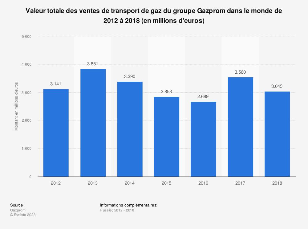 Statistique: Valeur totale des ventes de transport de gaz du groupe Gazprom dans le monde de 2012 à 2018  (en millions d'euros) | Statista
