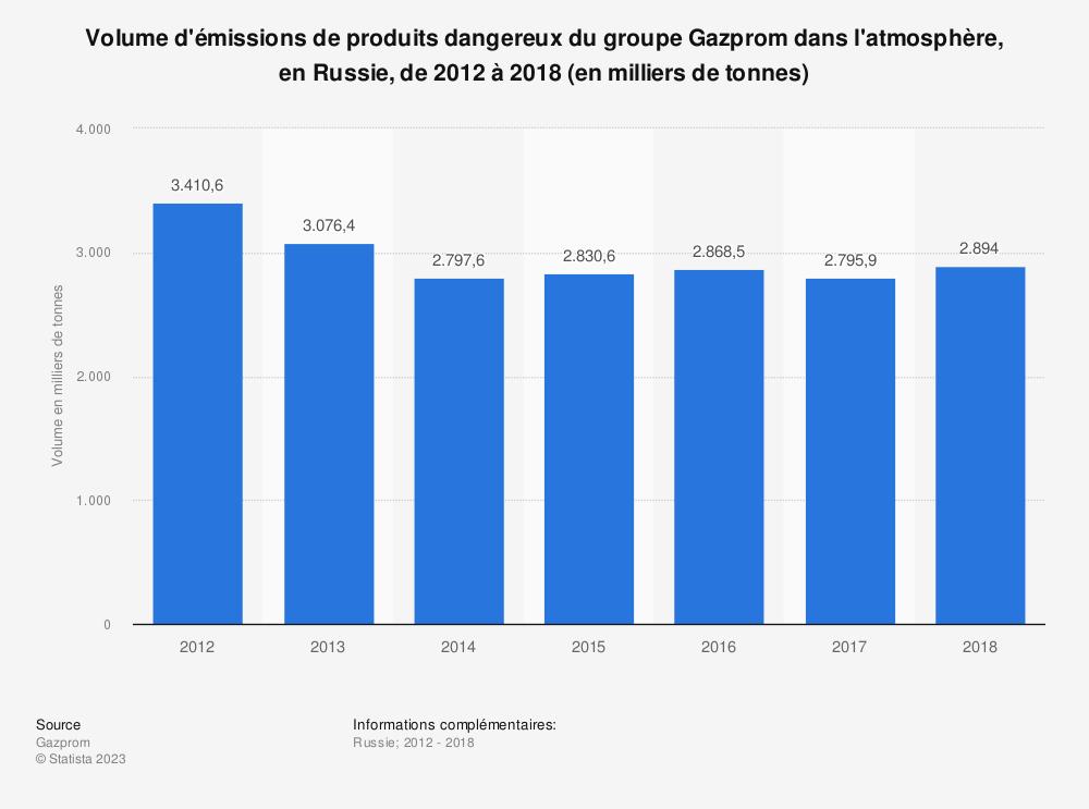 Statistique: Volume d'émissions de produits dangereux du groupe Gazprom dans l'atmosphère, en Russie, de 2012 à 2018 (en milliers de tonnes) | Statista