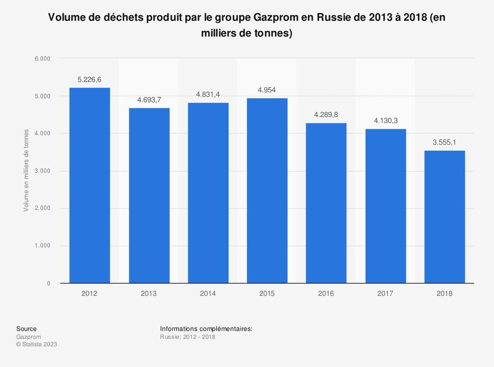 Statistique: Volume de déchets produit par le groupe Gazprom en Russie de 2013 à 2018 (en milliers de tonnes) | Statista