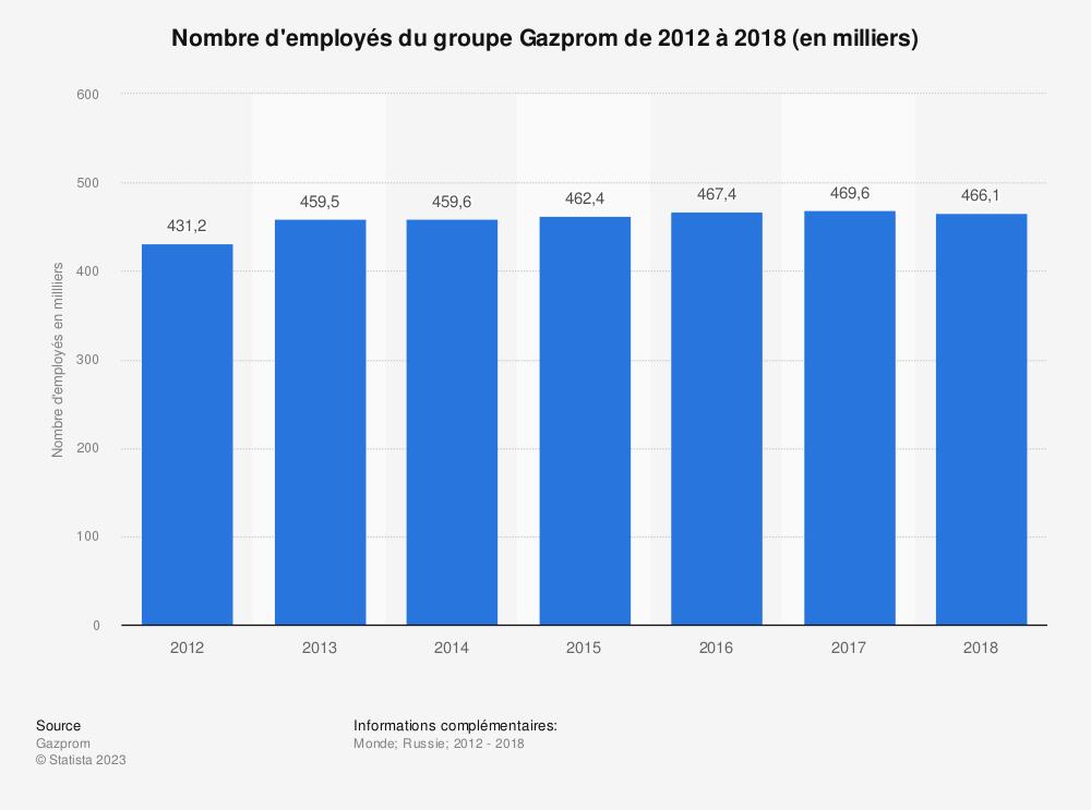 Statistique: Nombre d'employés du groupe Gazprom de 2012 à 2018 (en milliers) | Statista