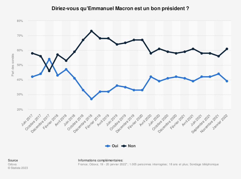 Statistique: Que pensez-vous d'Emmanuel Macron ?* | Statista
