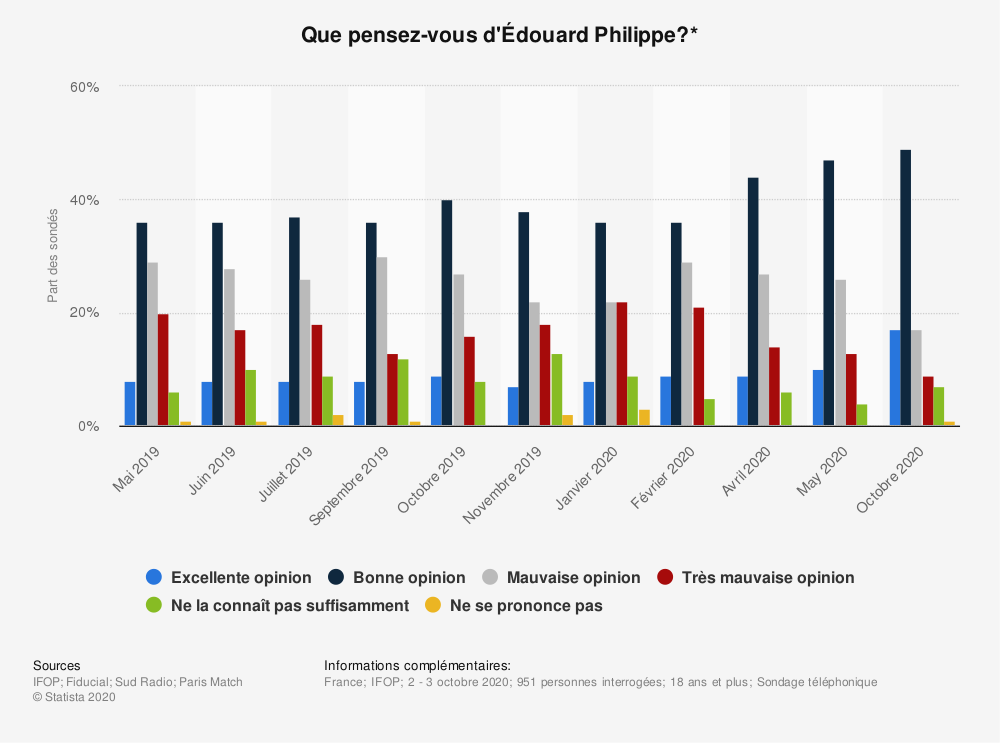 Statistique: Que pensez-vous d'Édouard Philippe?* | Statista