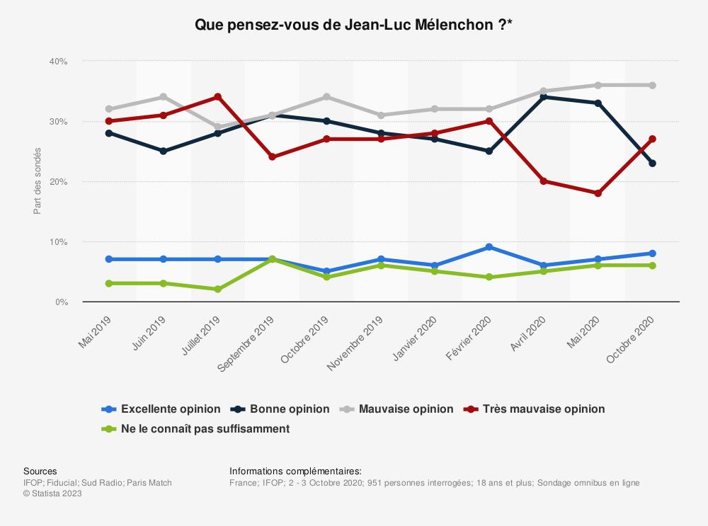 Statistique: Que pensez-vous de Jean-Luc Mélenchon?* | Statista