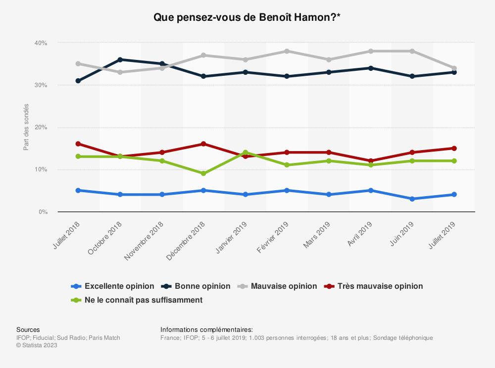 Statistique: Que pensez-vous de Benoît Hamon?* | Statista