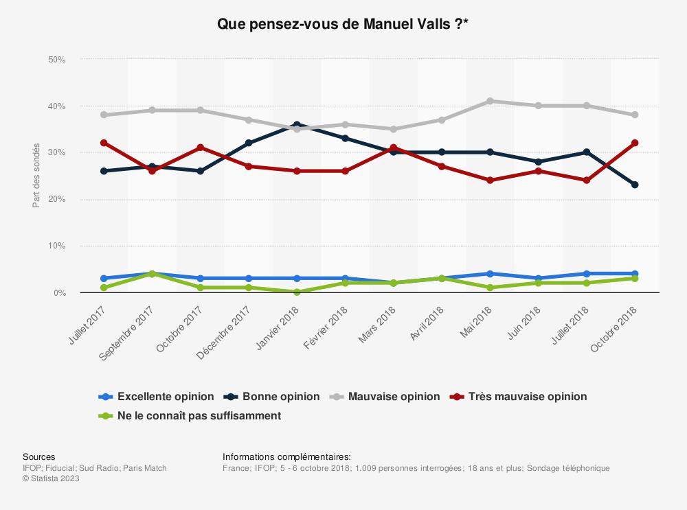 Statistique: Que pensez-vous de Manuel Valls ?* | Statista
