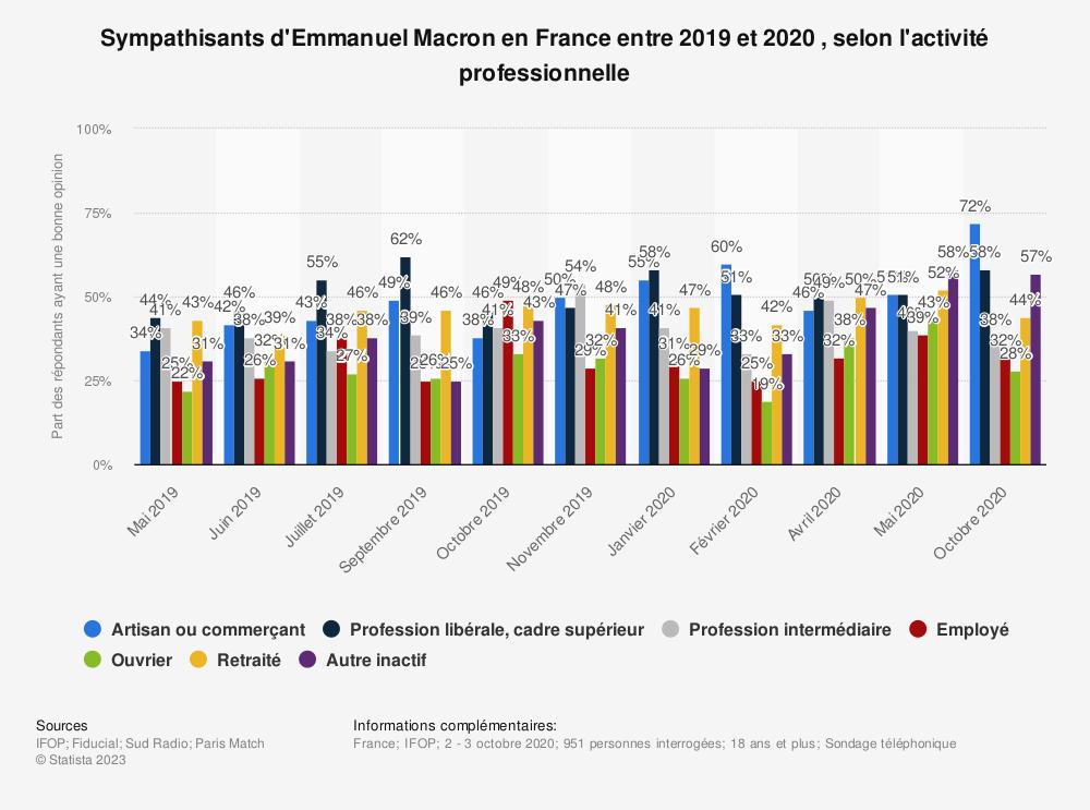 Statistique: Sympathisants d'Emmanuel Macron en France entre 2019 et 2020 , selon l'activité professionnelle | Statista