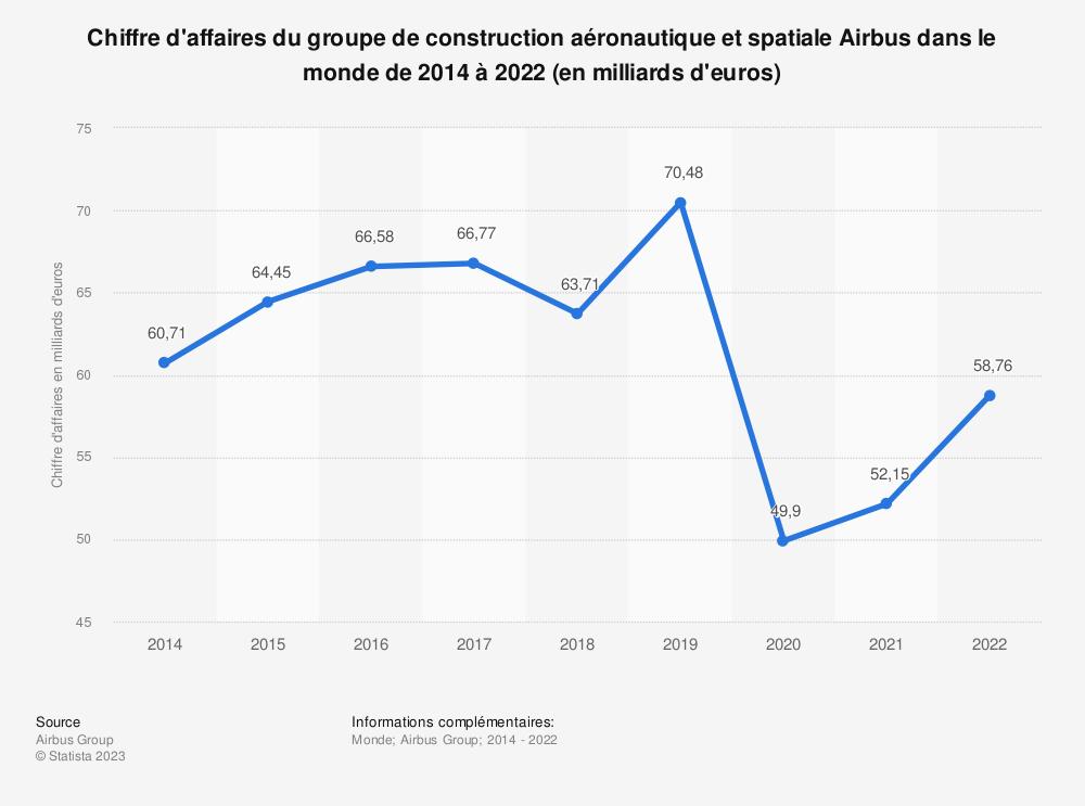 Statistique: Chiffre d'affaires du groupe de construction aéronautique et spatiale Airbus dans le monde de 2014 à 2020 (en milliards d'euros) | Statista