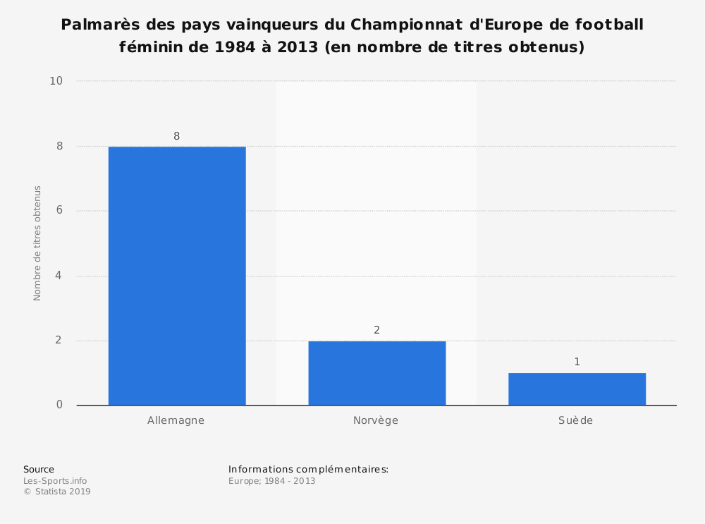 Statistique: Palmarès des pays vainqueurs du Championnat d'Europe de football féminin de 1984 à 2013 (en nombre de titres obtenus) | Statista