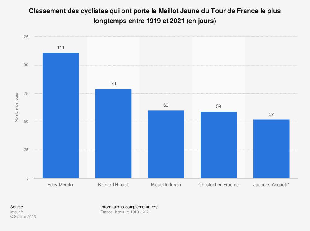 Statistique: Classement des cyclistes qui ont porté le Maillot Jaune du Tour de France le plus longtemps entre 1919 et 2018* (en jours) | Statista